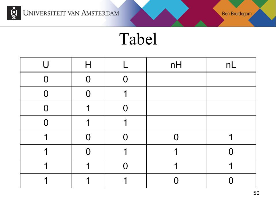 Tabel U H L nH nL 1