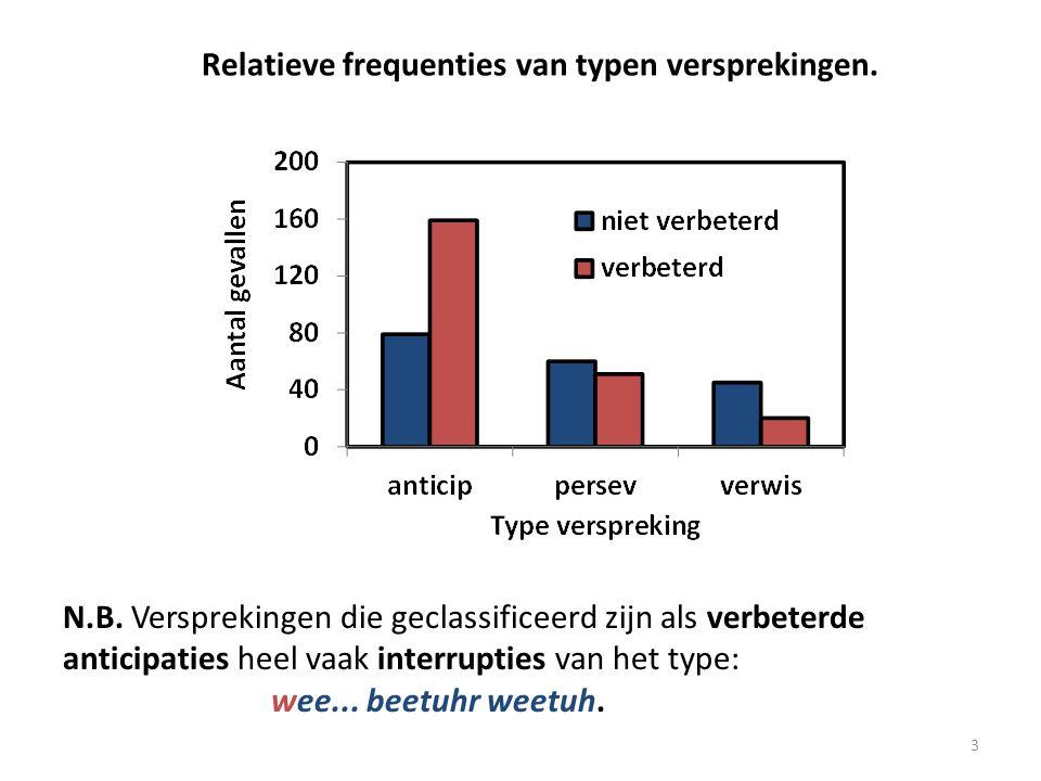 Relatieve frequenties van typen versprekingen.