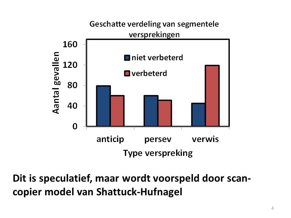 Dit is speculatief, maar wordt voorspeld door scan-copier model van Shattuck-Hufnagel