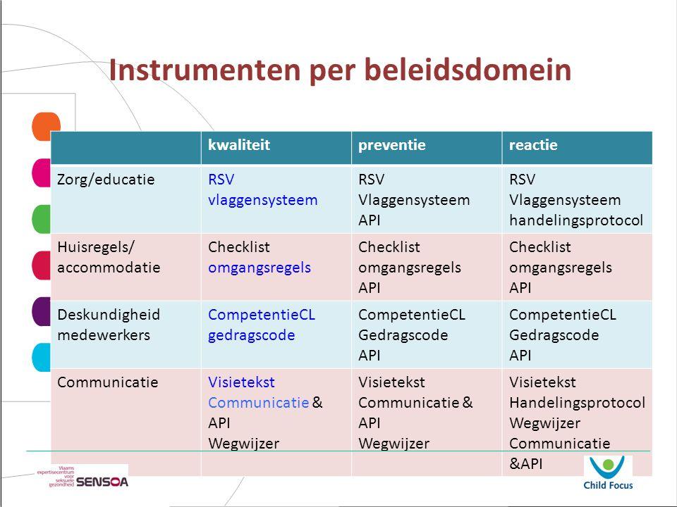 Instrumenten per beleidsdomein