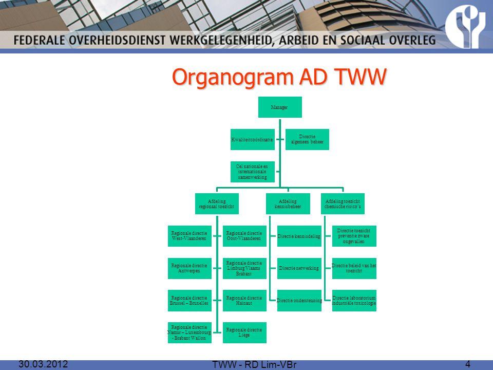 Organogram AD TWW 30.03.2012 TWW - RD Lim-VBr Manager