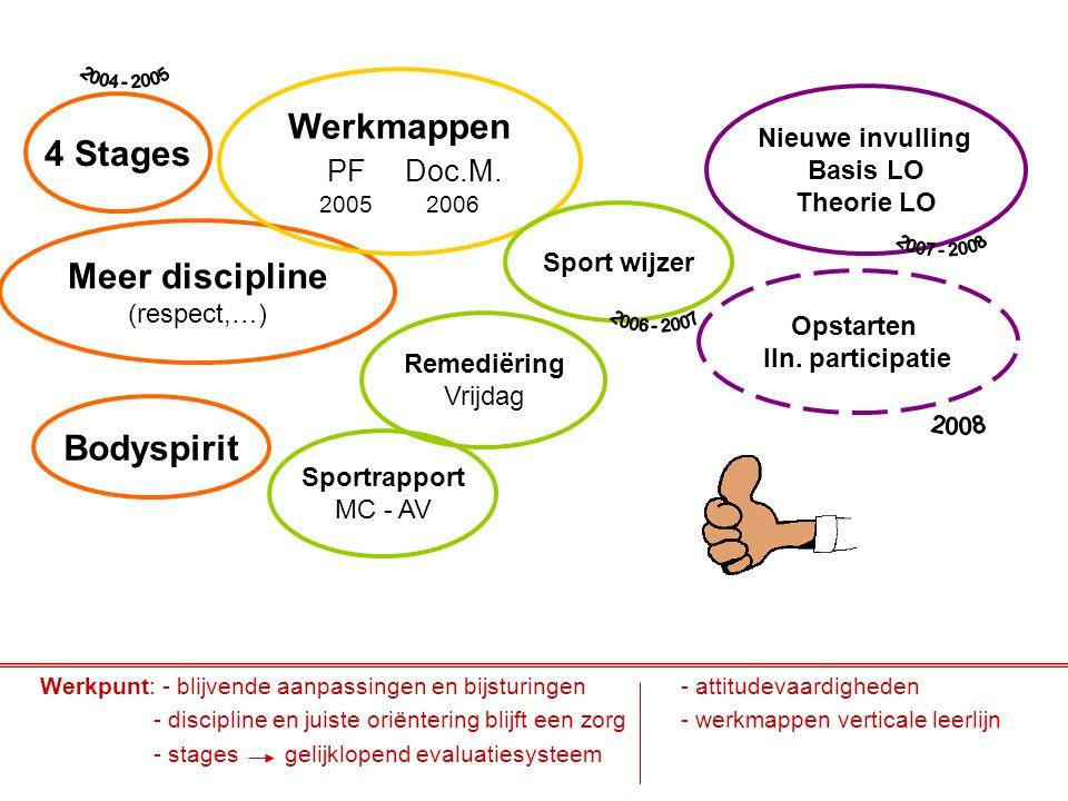 Werkmappen 4 Stages Meer discipline Bodyspirit