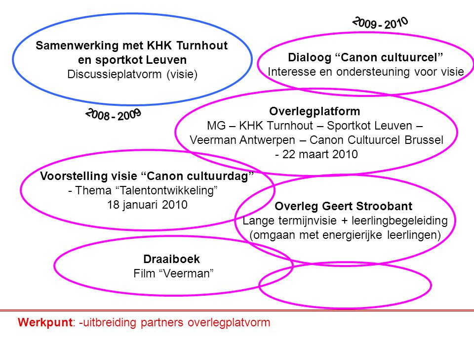 Samenwerking met KHK Turnhout en sportkot Leuven