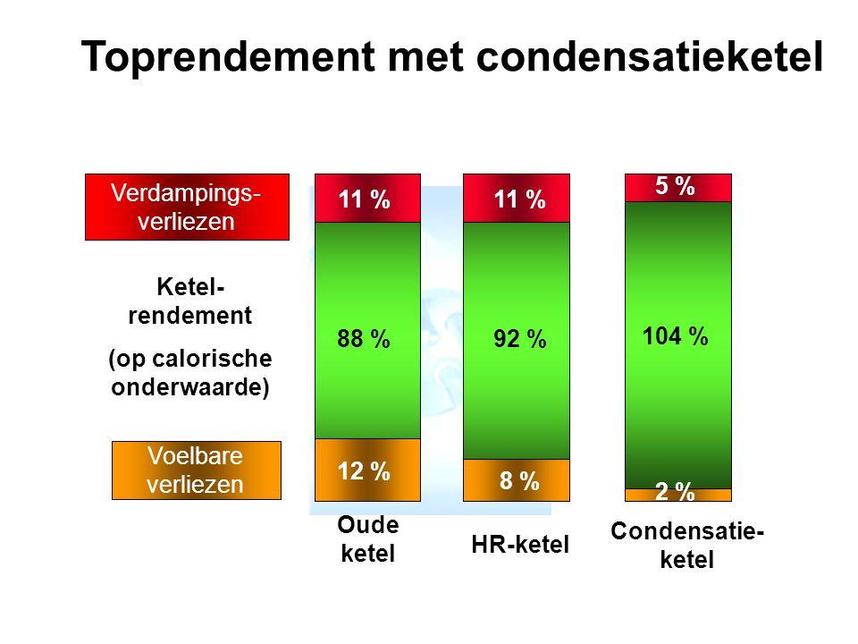 Toprendement met condensatieketel (op calorische onderwaarde)