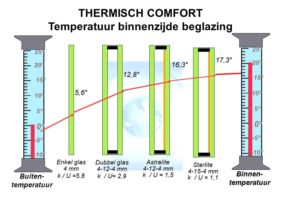 THERMISCH COMFORT Temperatuur binnenzijde beglazing