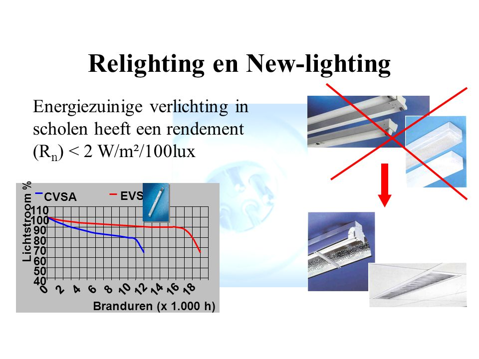 Relighting en New-lighting