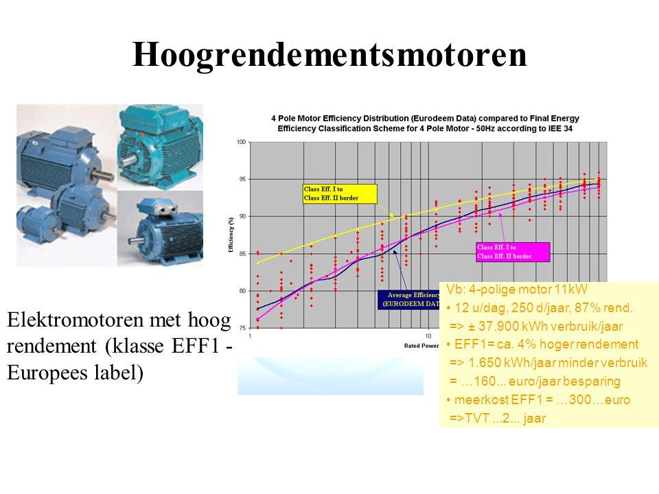 Hoogrendementsmotoren