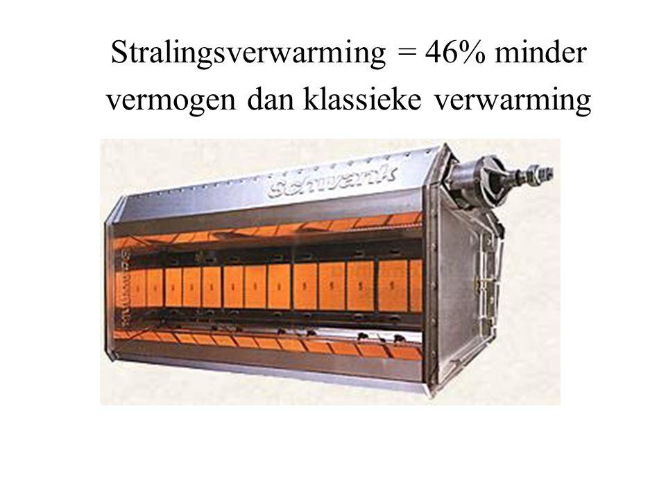 Stralingsverwarming = 46% minder vermogen dan klassieke verwarming