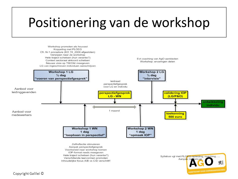 Positionering van de workshop