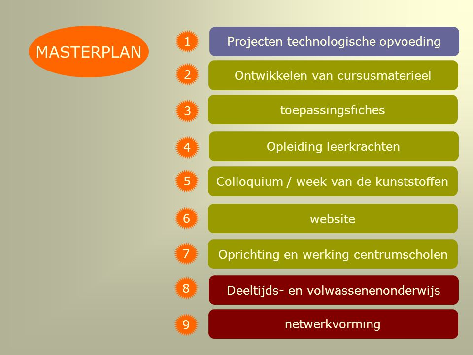 MASTERPLAN 1 Projecten technologische opvoeding 2