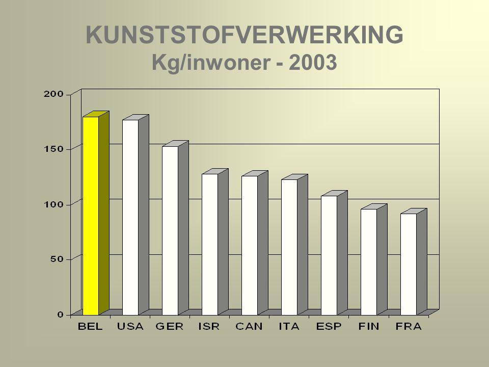 KUNSTSTOFVERWERKING Kg/inwoner - 2003