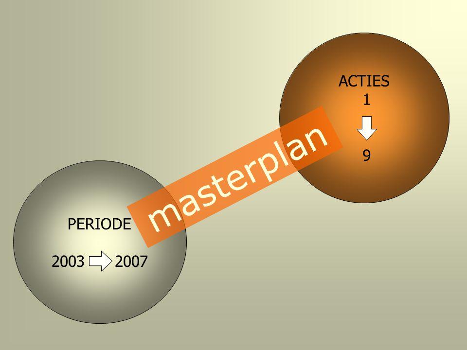 ACTIES 1 9 masterplan PERIODE 2003 2007