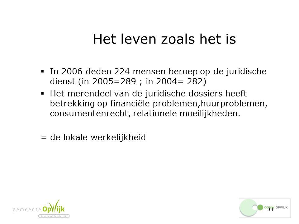 Het leven zoals het is In 2006 deden 224 mensen beroep op de juridische dienst (in 2005=289 ; in 2004= 282)