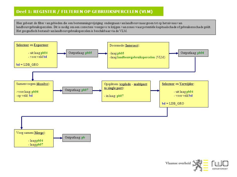 Deel 1: REGISTER / FILTEREN OP GEBRUIKSPERCELEN (VLM)