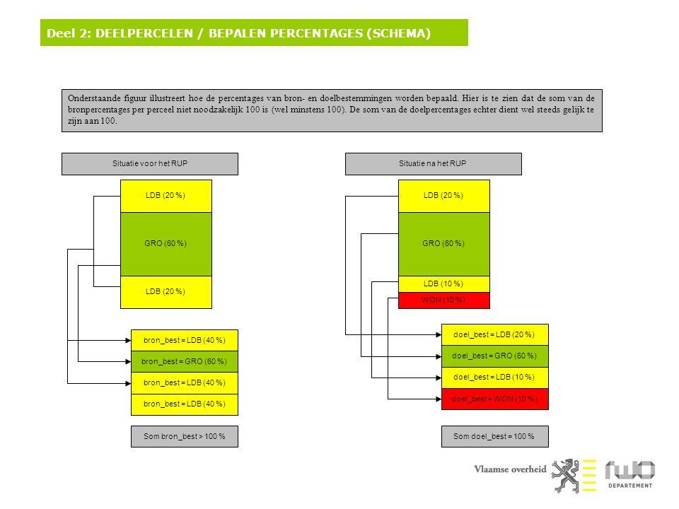 Deel 2: DEELPERCELEN / BEPALEN PERCENTAGES (SCHEMA)
