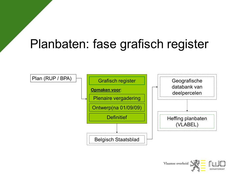 Planbaten: fase grafisch register