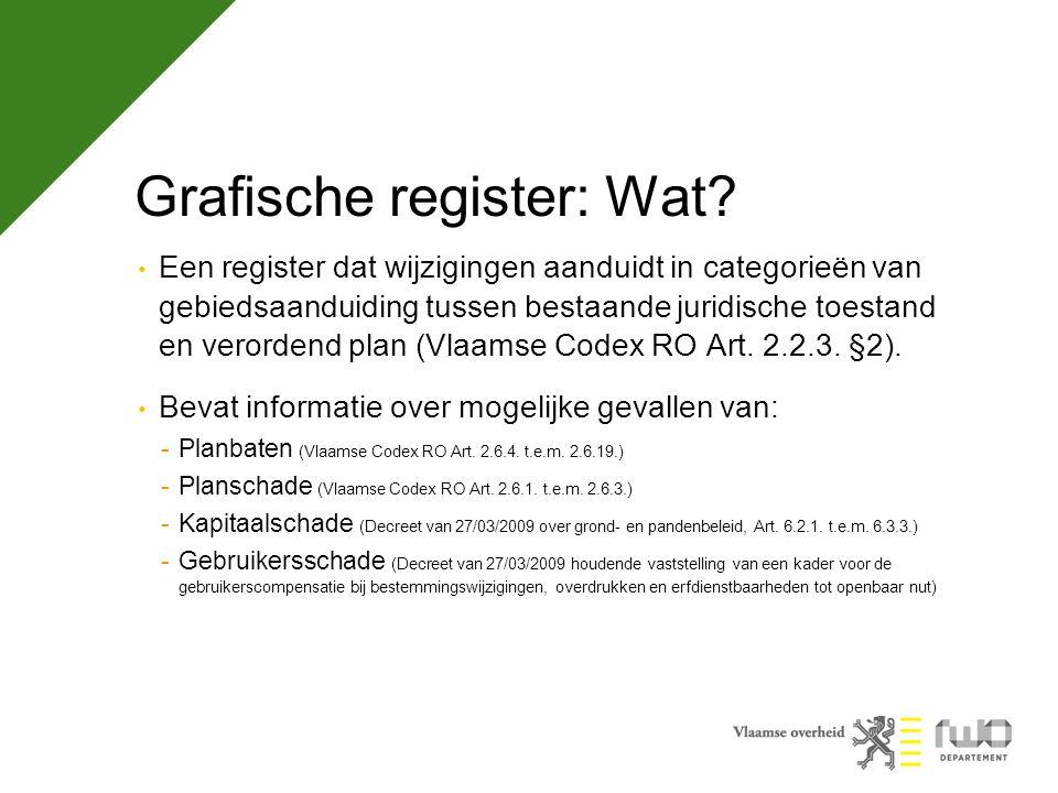 Grafische register: Wat