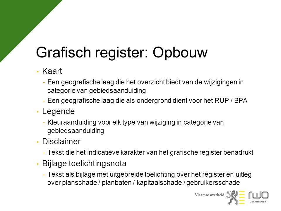 Grafisch register: Opbouw