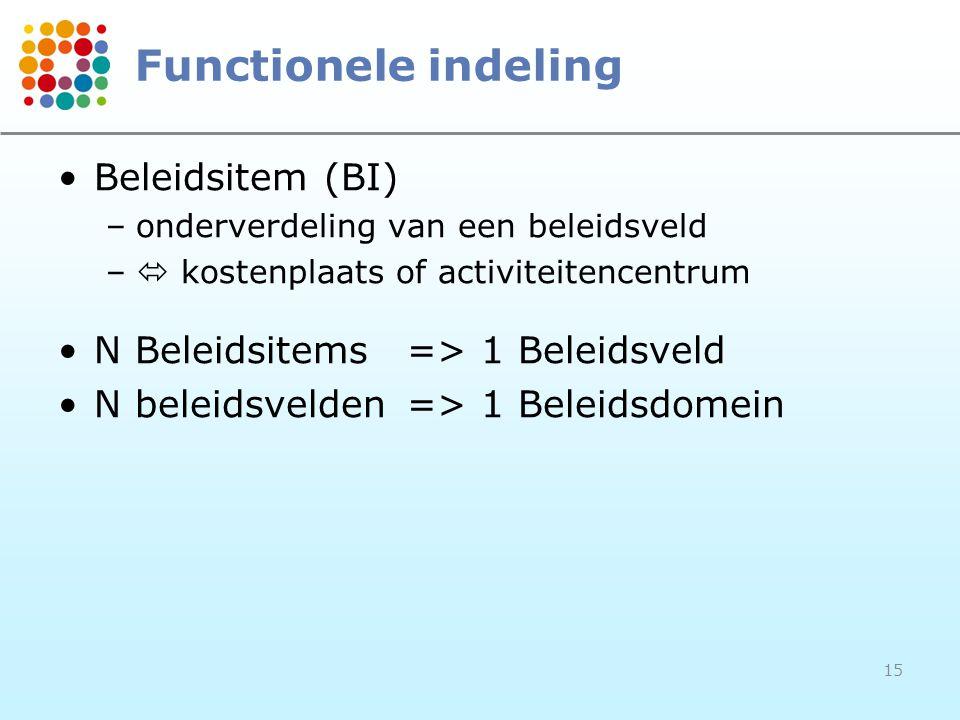 Functionele indeling Beleidsitem (BI)