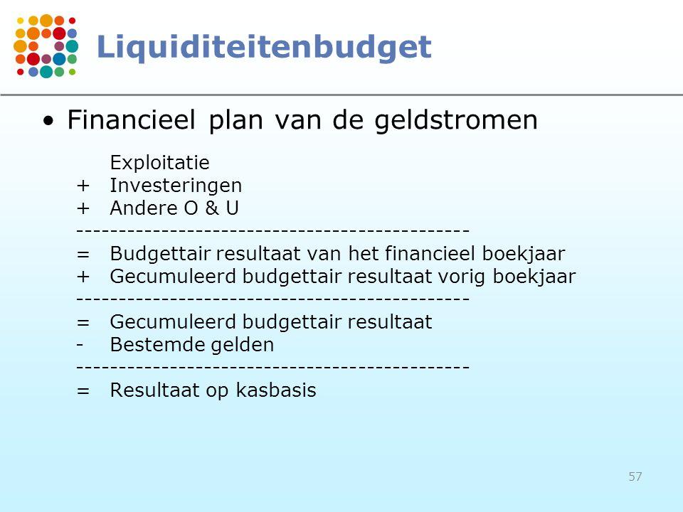 Liquiditeitenbudget Financieel plan van de geldstromen Exploitatie