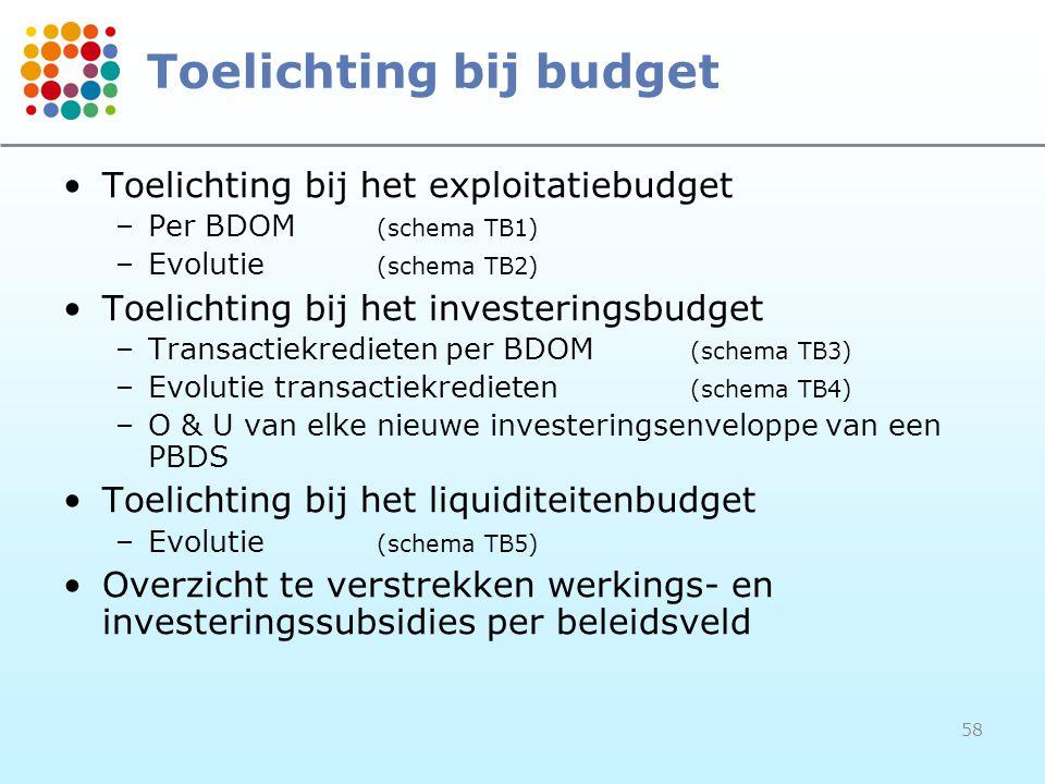Toelichting bij budget