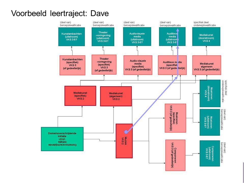 Voorbeeld leertraject: Dave