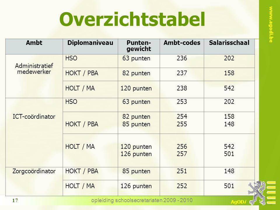 Overzichtstabel Ambt Diplomaniveau Punten-gewicht Ambt-codes