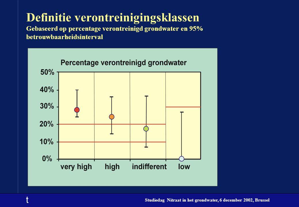 Definitie verontreinigingsklassen Gebaseerd op percentage verontreinigd grondwater en 95% betrouwbaarheidsinterval