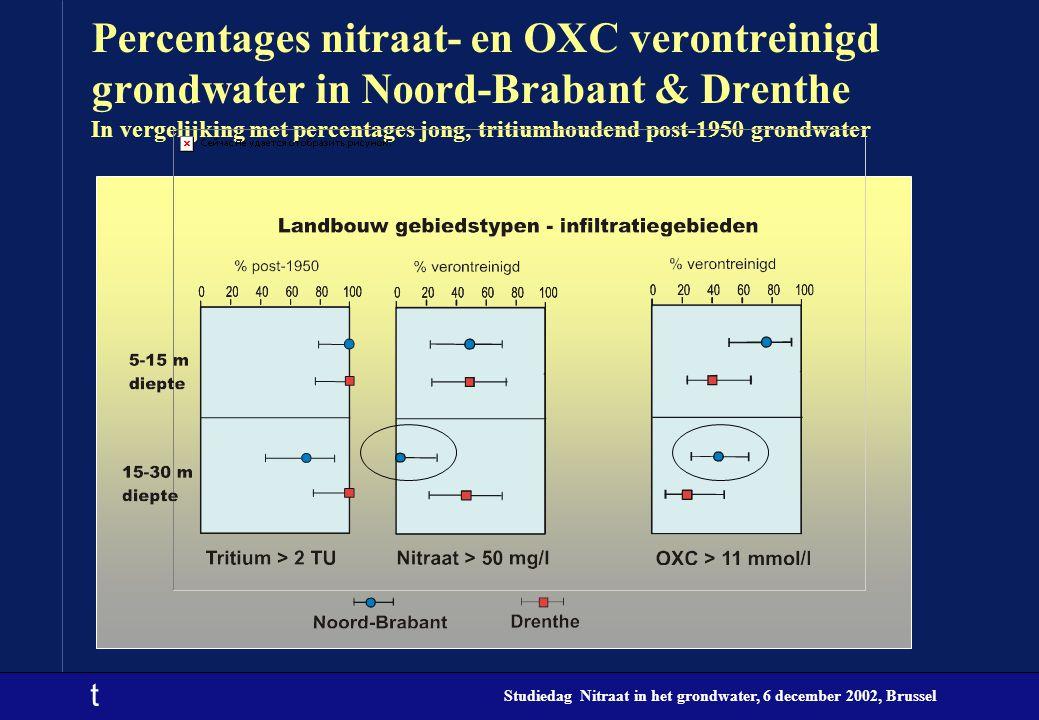 Percentages nitraat- en OXC verontreinigd grondwater in Noord-Brabant & Drenthe In vergelijking met percentages jong, tritiumhoudend post-1950 grondwater