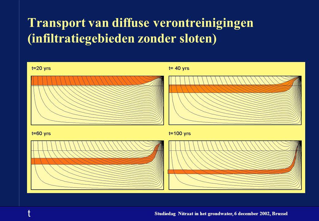Transport van diffuse verontreinigingen (infiltratiegebieden zonder sloten)