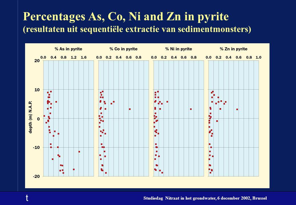 Percentages As, Co, Ni and Zn in pyrite (resultaten uit sequentiële extractie van sedimentmonsters)