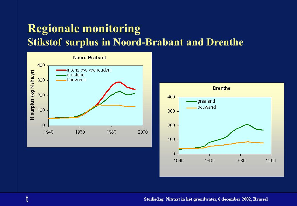 Regionale monitoring Stikstof surplus in Noord-Brabant and Drenthe
