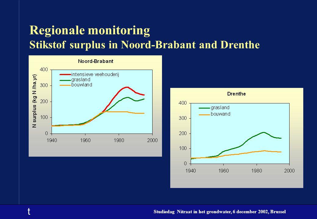 Regionale monitoring Stikstof surplus in Noord-Brabant and Drenthe