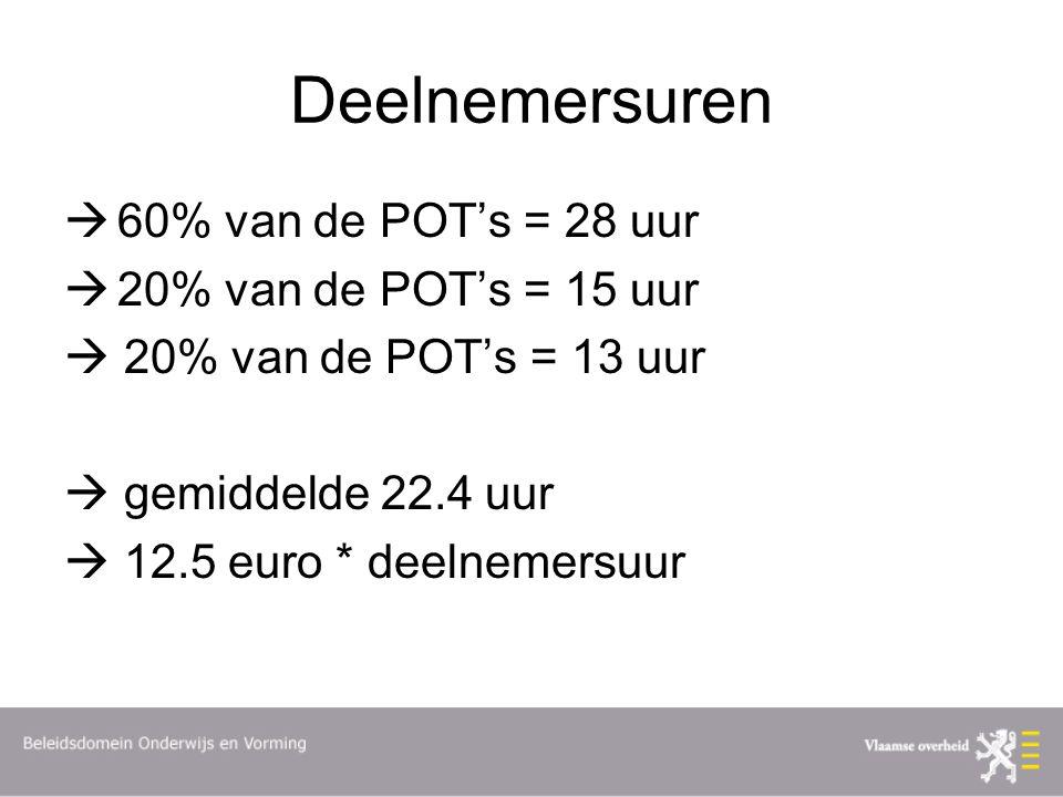 Deelnemersuren 60% van de POT's = 28 uur 20% van de POT's = 15 uur