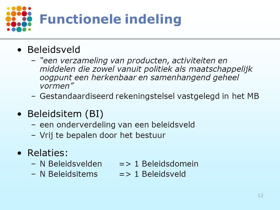 Functionele indeling Beleidsveld Beleidsitem (BI) Relaties:
