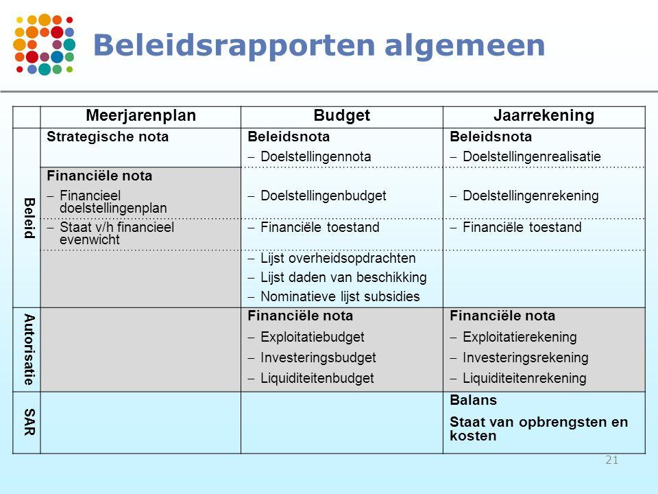 Beleidsrapporten algemeen