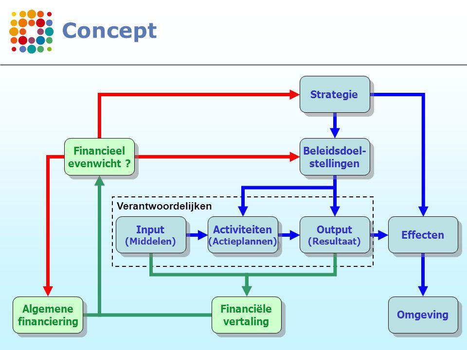 Concept Strategie Financieel evenwicht Beleidsdoel- stellingen
