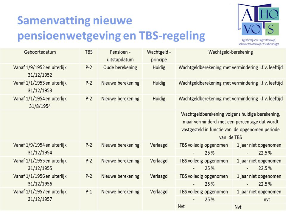 Samenvatting nieuwe pensioenwetgeving en TBS-regeling