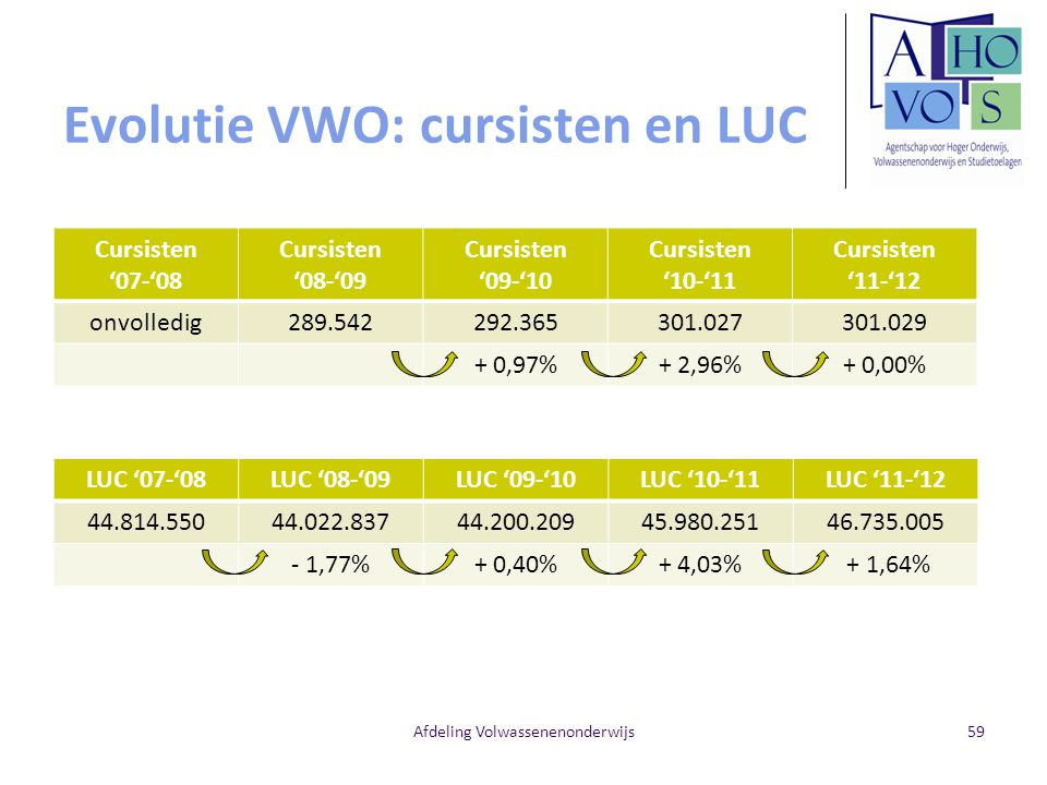 Evolutie VWO: cursisten en LUC