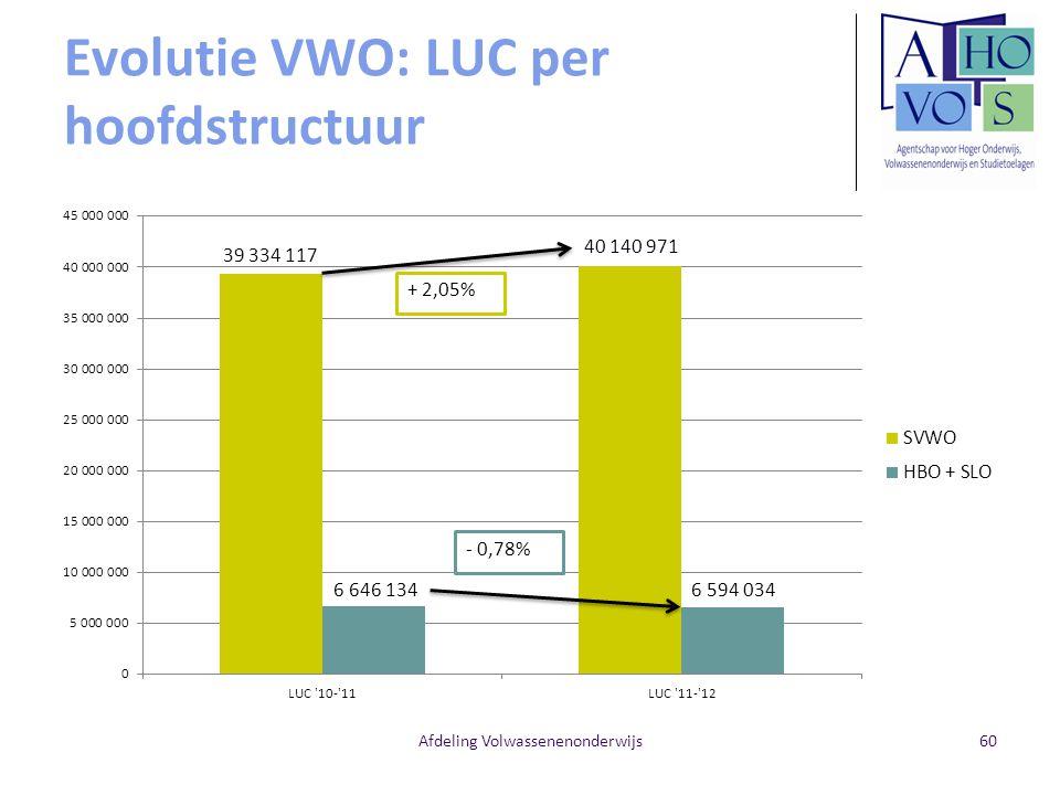 Evolutie VWO: LUC per hoofdstructuur
