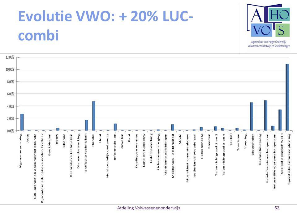 Evolutie VWO: + 20% LUC-combi