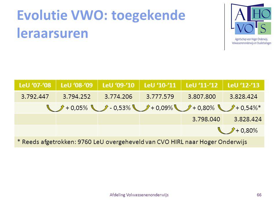 Evolutie VWO: toegekende leraarsuren
