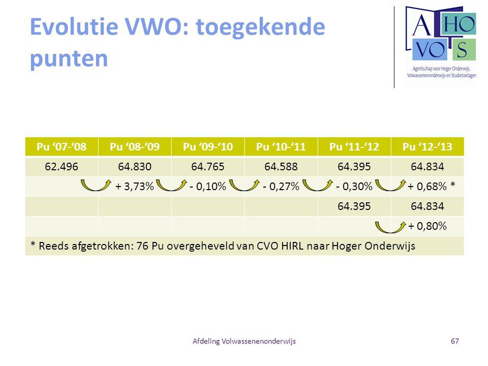 Evolutie VWO: toegekende punten