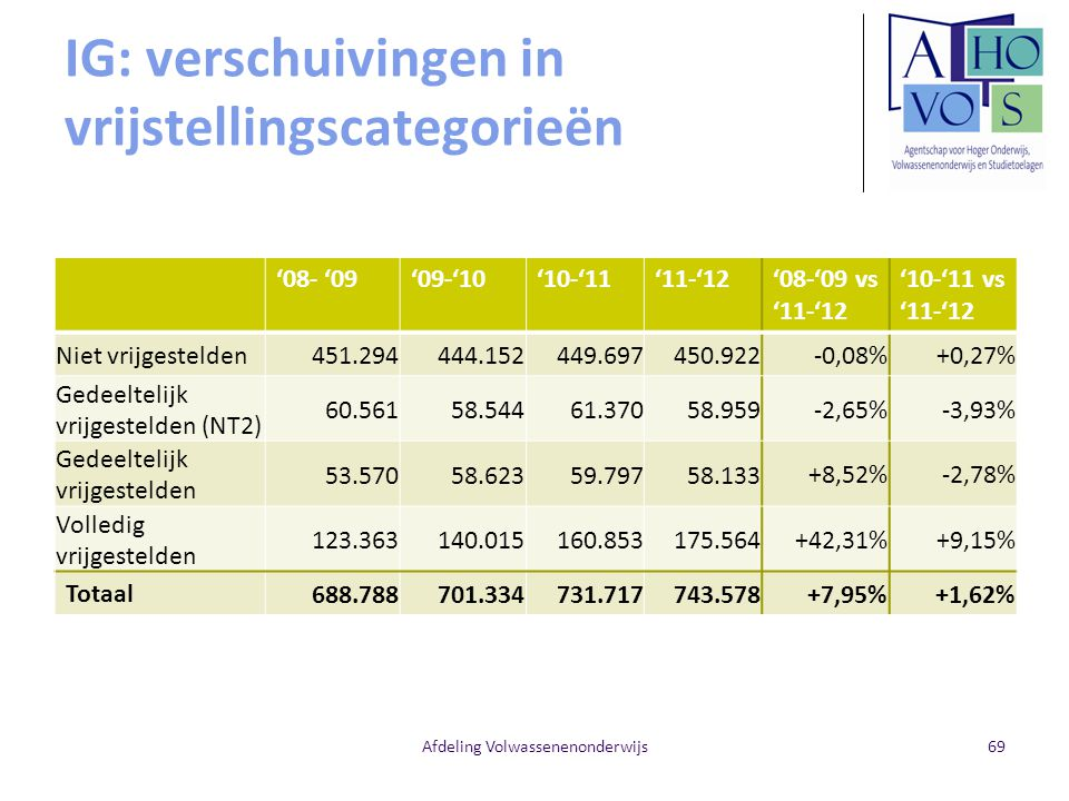 IG: verschuivingen in vrijstellingscategorieën