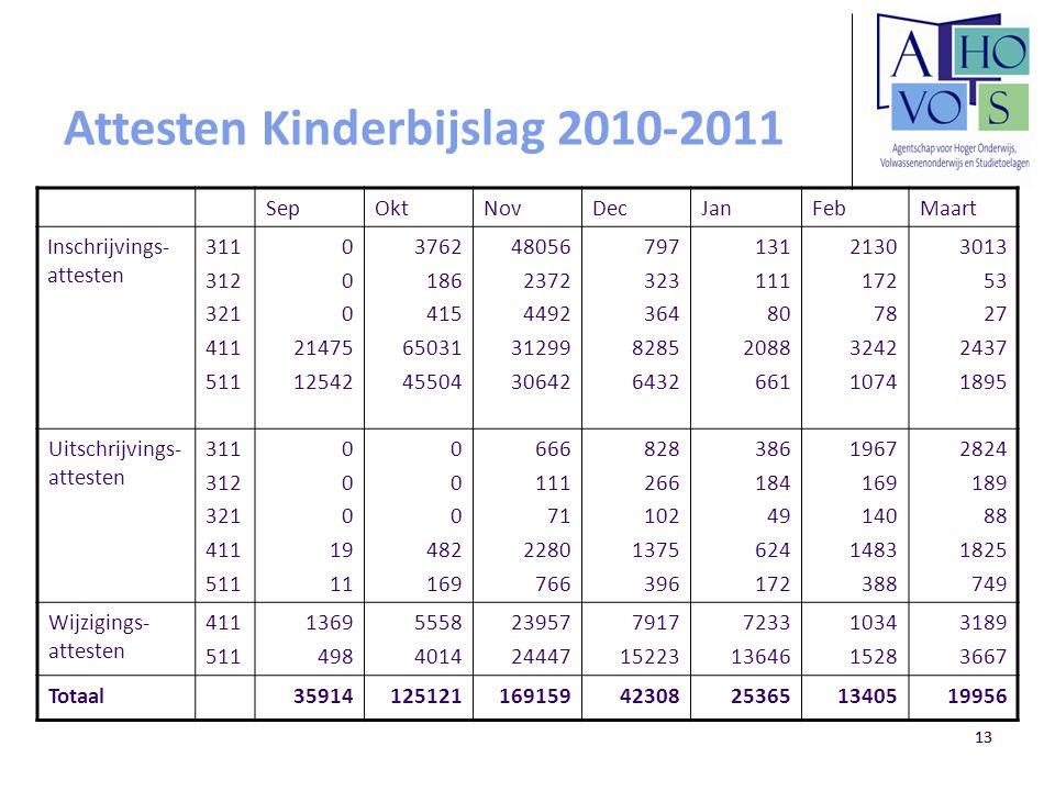 Attesten Kinderbijslag 2010-2011