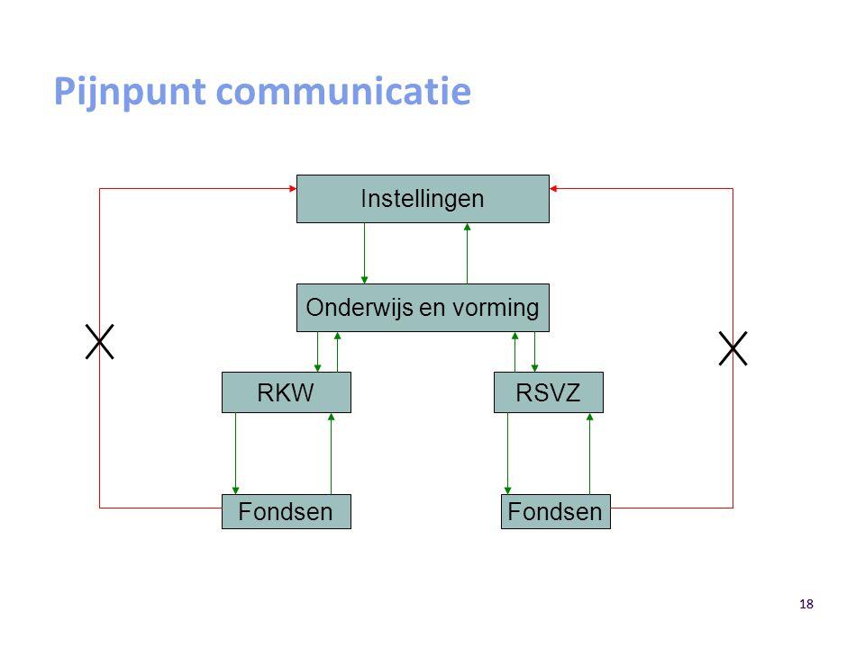 Pijnpunt communicatie