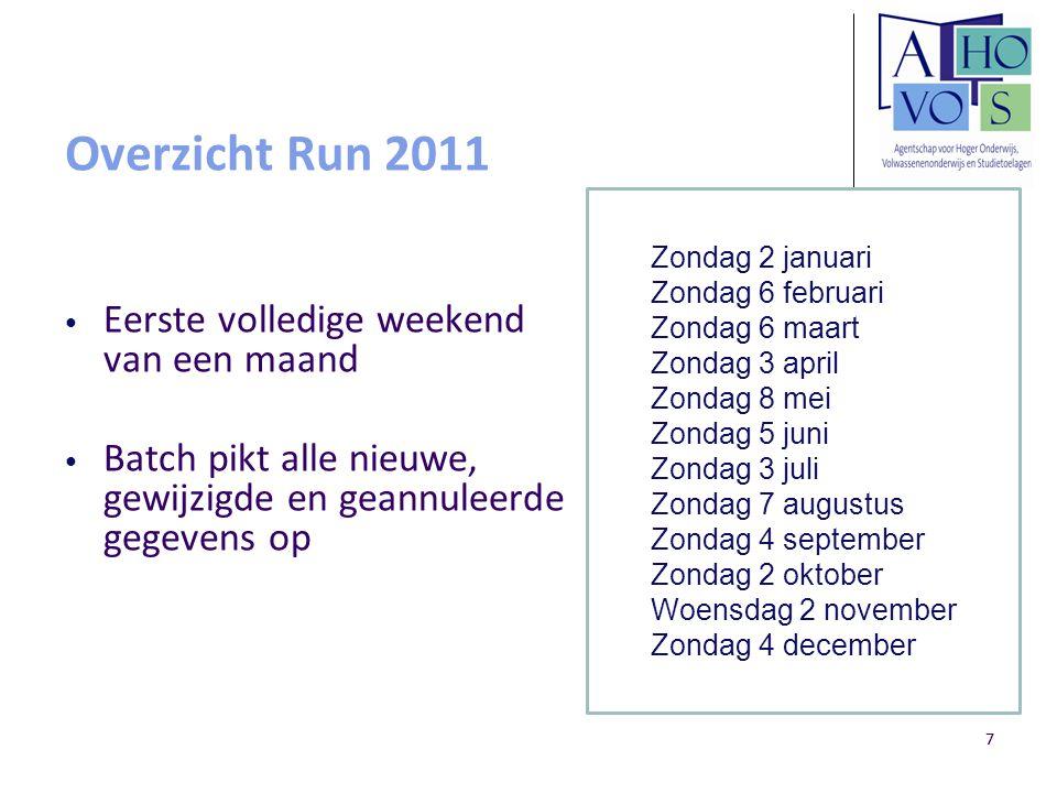 Overzicht Run 2011 Eerste volledige weekend van een maand