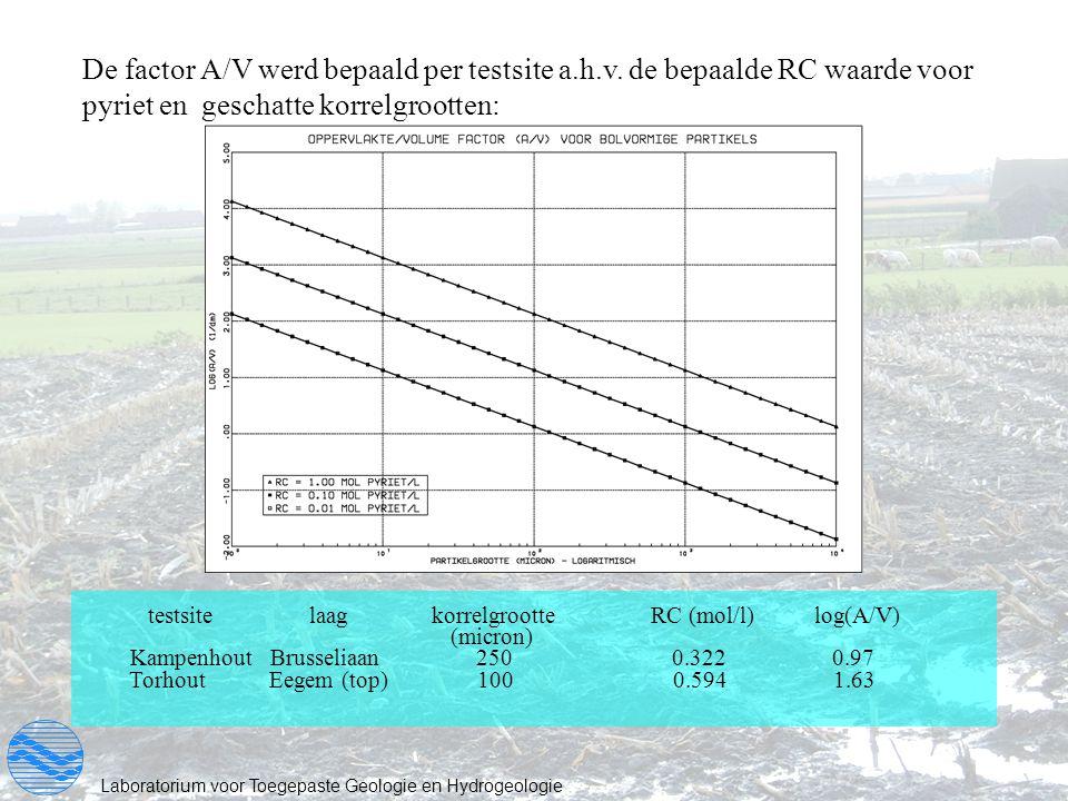 De factor A/V werd bepaald per testsite a. h. v