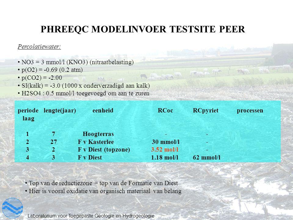 PHREEQC MODELINVOER TESTSITE PEER