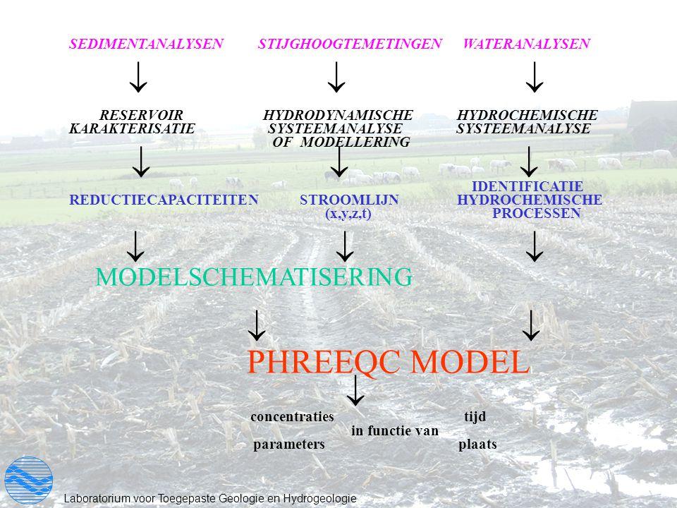      PHREEQC MODEL  MODELSCHEMATISERING      